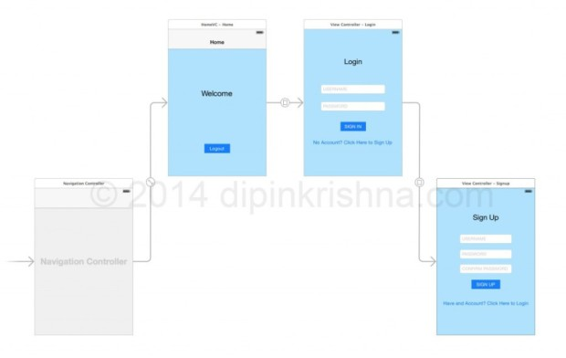 900x570xxcode6_swfit_login_tutorial_storyboard-1024x648.jpg.pagespeed.ic.FWdVUwjckD